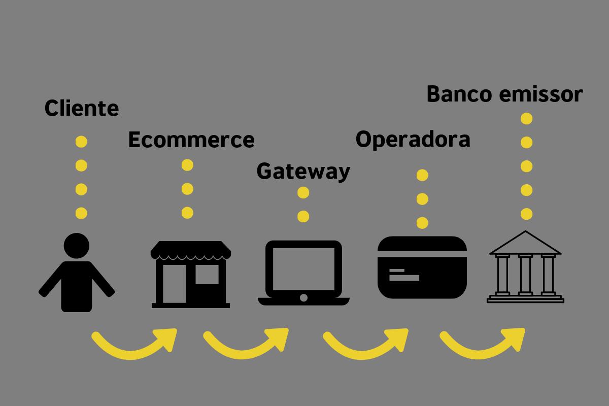 meios de pagamento online gateway