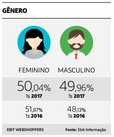 perfil do consumidor do ecommerce